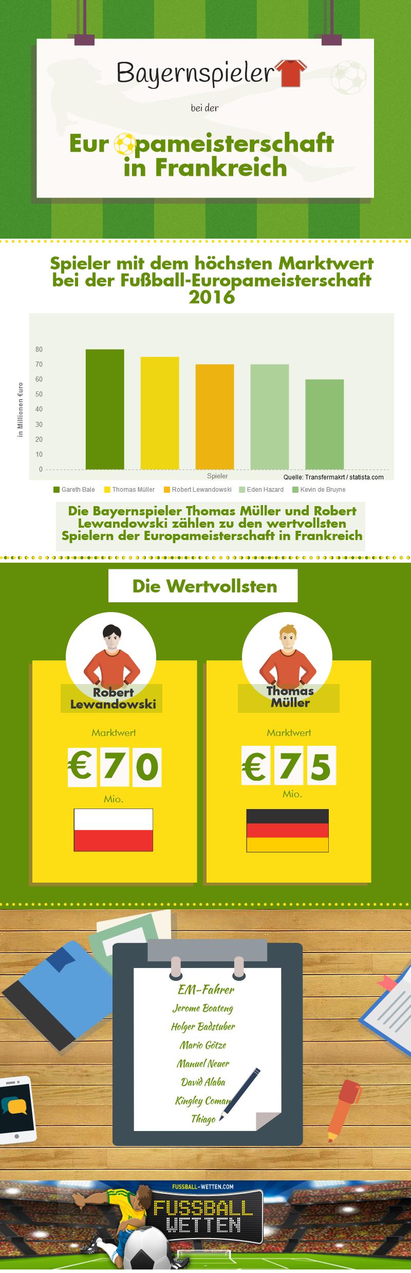 Infografik zu Bayernspielern bei der EM 2016 in Frankreich